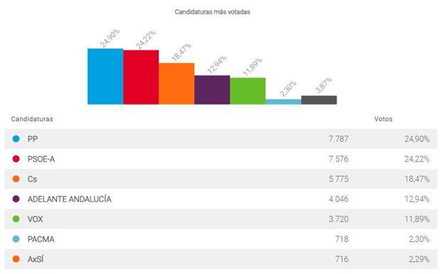 Ciudadanos es la tercera fuerza política con más del 96% escrutado. El PSOE ha obtenido el 24,22% de los votos, Ciudadanos el 18,47%, Adelante Andalucía el 12,94% y Vox el 11,89%.